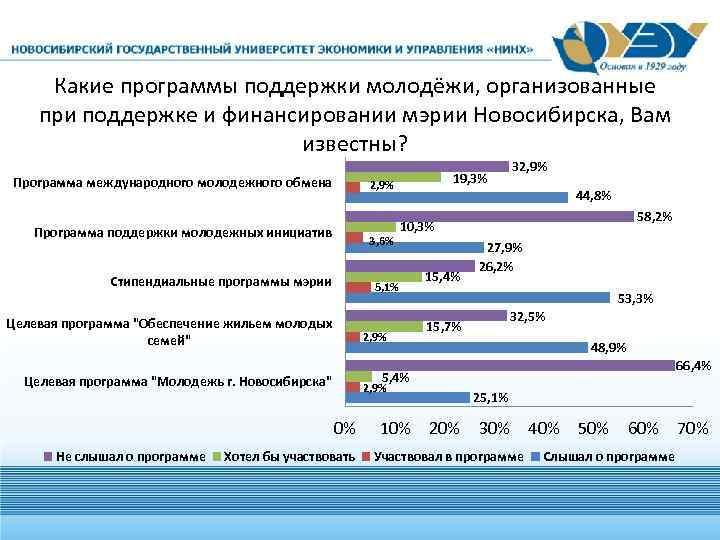 Какие программы поддержки молодёжи, организованные при поддержке и финансировании мэрии Новосибирска, Вам известны? Программа