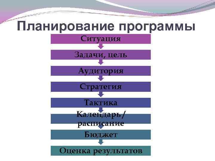 Планирование программы Ситуация Задачи, цель Аудитория Стратегия Тактика Календарь / расписание Бюджет Оценка результатов