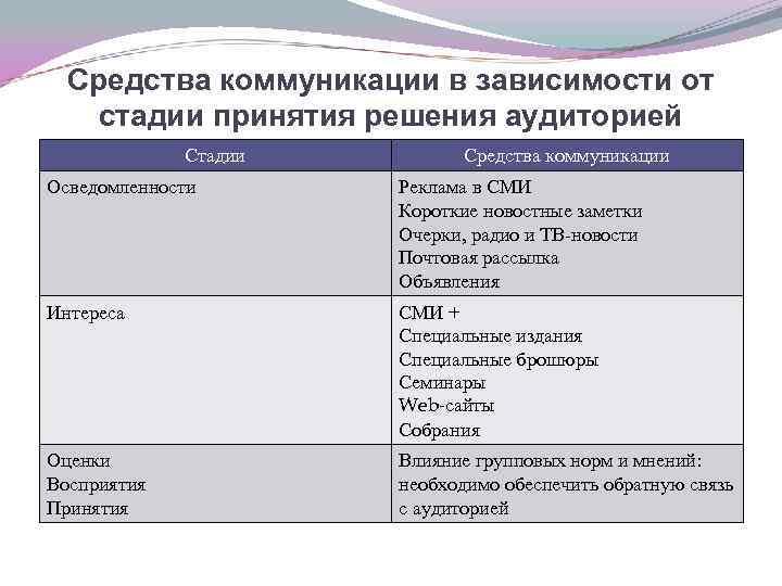 Средства коммуникации в зависимости от стадии принятия решения аудиторией Стадии Средства коммуникации Осведомленности Реклама