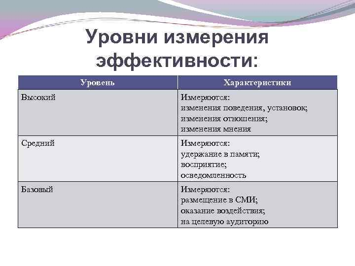 Уровни измерения эффективности: Уровень Характеристики Высокий Измеряются: изменения поведения, установок; изменения отношения; изменения мнения