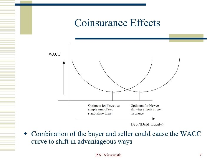 Coinsurance Effects w Combination of the buyer and seller could cause the WACC curve