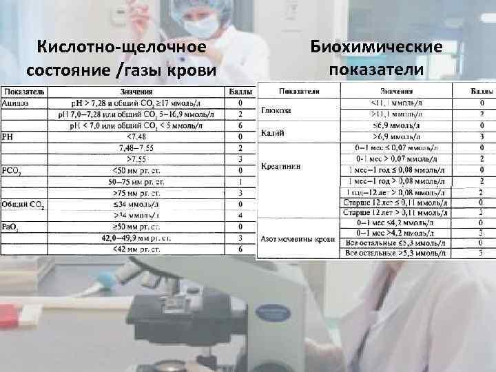 Кислотно-щелочное состояние /газы крови Биохимические показатели