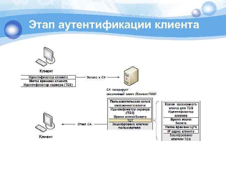 Этап аутентификации клиента