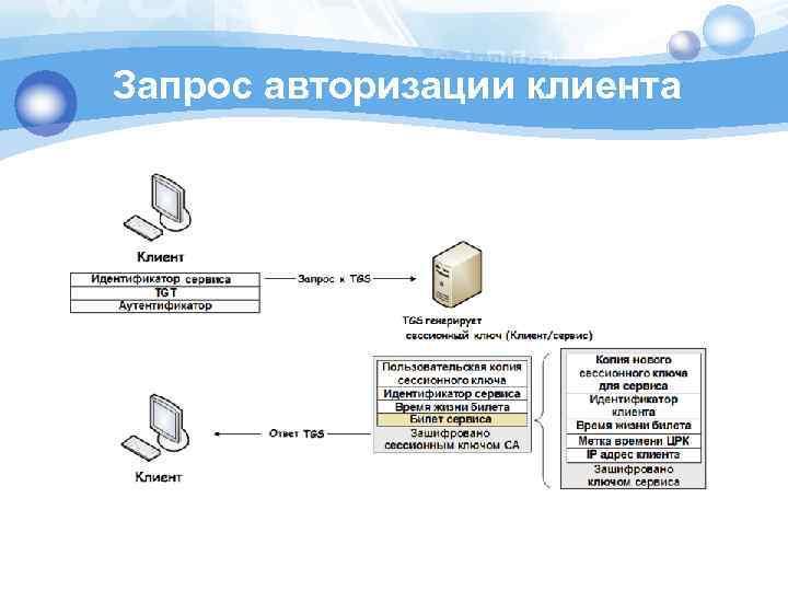 Запрос авторизации клиента