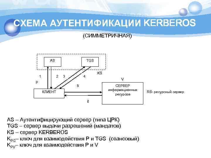 СХЕМА АУТЕНТИФИКАЦИИ KERBEROS (СИММЕТРИЧНАЯ) AS 1 TGS 2 P 3 KS 4 V 5