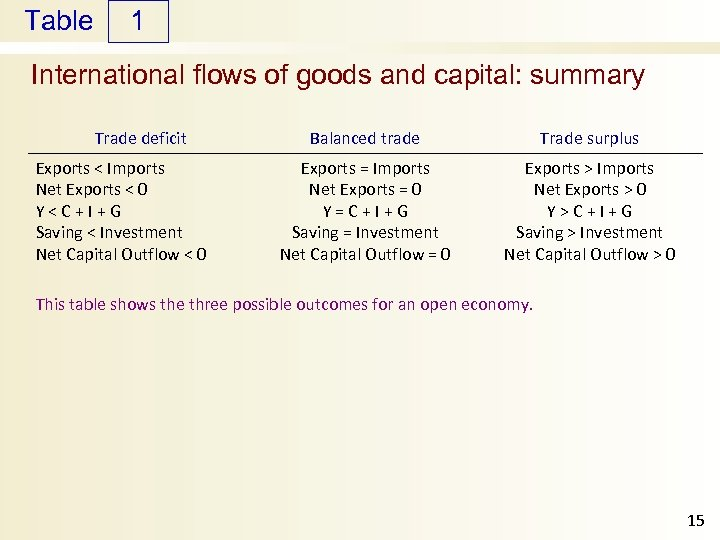 Table 1 International flows of goods and capital: summary Trade deficit Exports < Imports