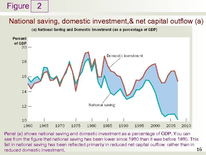 Figure 2 National saving, domestic investment, & net capital outflow (a) Panel (a) shows