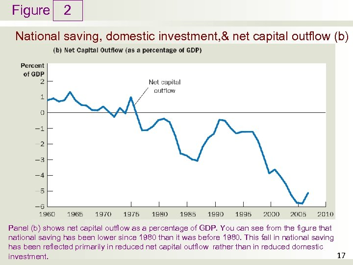 Figure 2 National saving, domestic investment, & net capital outflow (b) Panel (b) shows