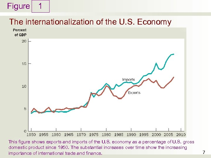 Figure 1 The internationalization of the U. S. Economy This figure shows exports and