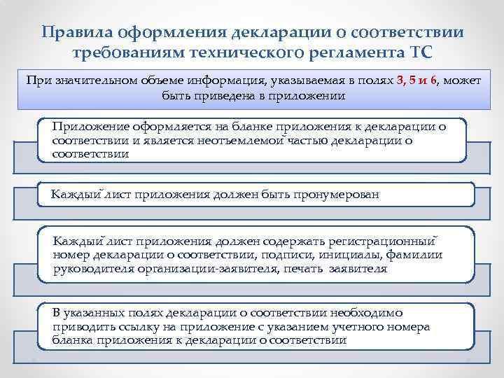 Правила оформления декларации о соответствии требованиям технического регламента ТС При значительном объеме информация, указываемая