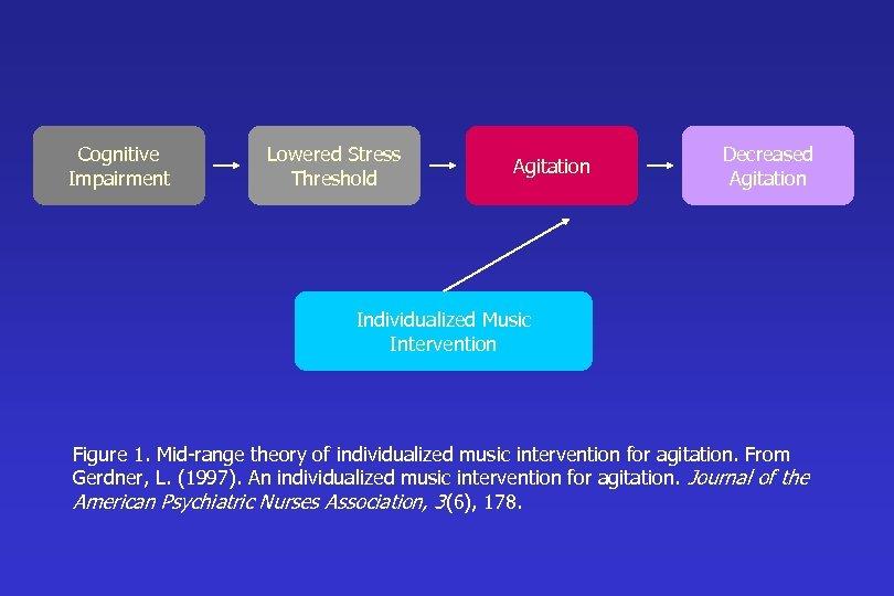 Cognitive Impairment Lowered Stress Threshold Agitation Decreased Agitation Individualized Music Intervention Figure 1. Mid-range