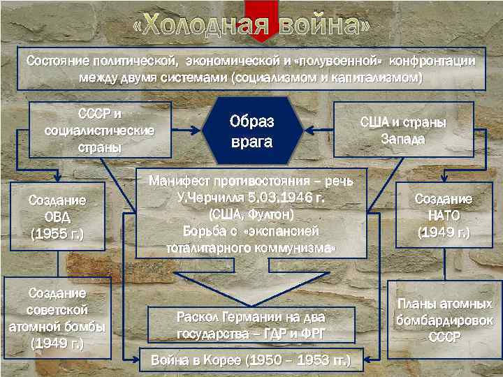 «Холодная война» Состояние политической, экономической и «полувоенной» конфронтации между двумя системами (социализмом и