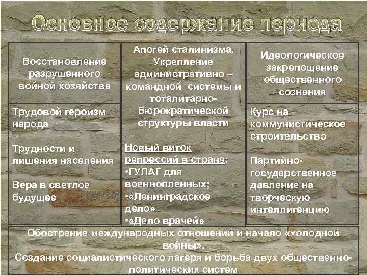 Основное содержание периода Апогей сталинизма. Идеологическое Восстановление Укрепление закрепощение разрушенного административно – общественного войной