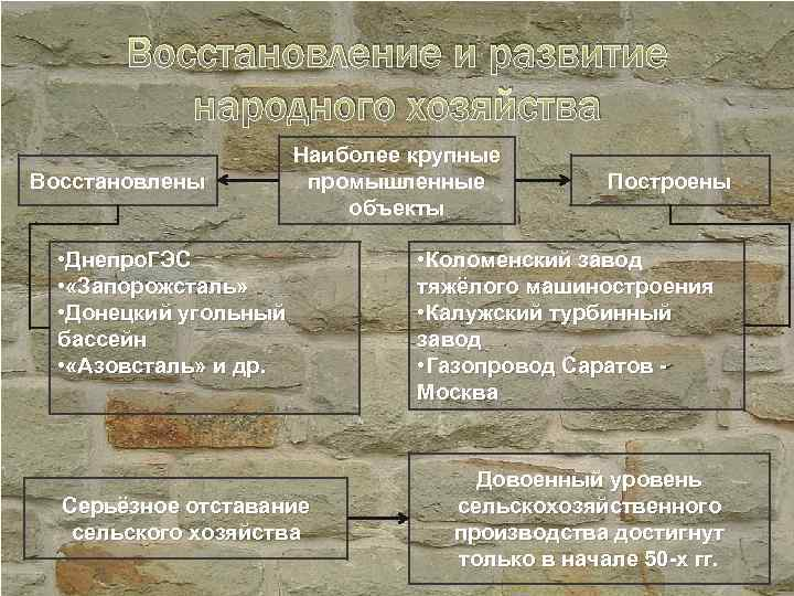 Восстановление и развитие народного хозяйства Восстановлены Наиболее крупные промышленные объекты • Днепро. ГЭС •