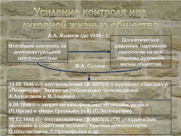 Усиление контроля над духовной жизнью общества А. А. Жданов (до 1948 г. ) Всеобщий