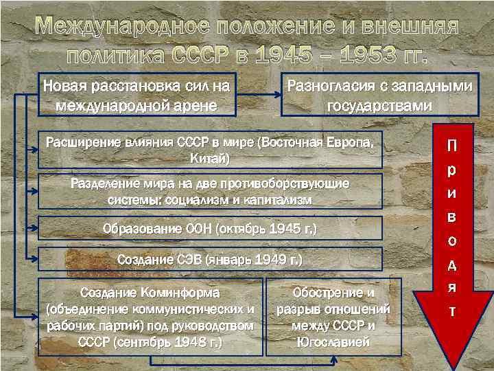 Международное положение и внешняя политика СССР в 1945 – 1953 гг. Новая расстановка сил