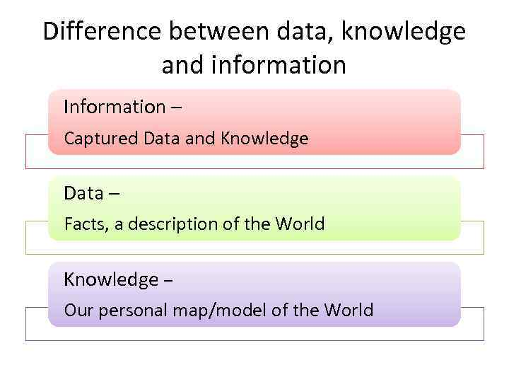 Difference between data, knowledge and information Information – Captured Data and Knowledge Data –