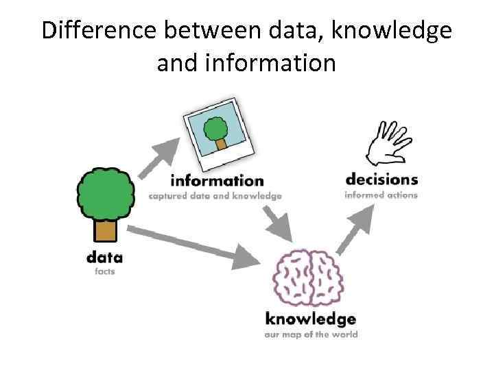 Difference between data, knowledge and information