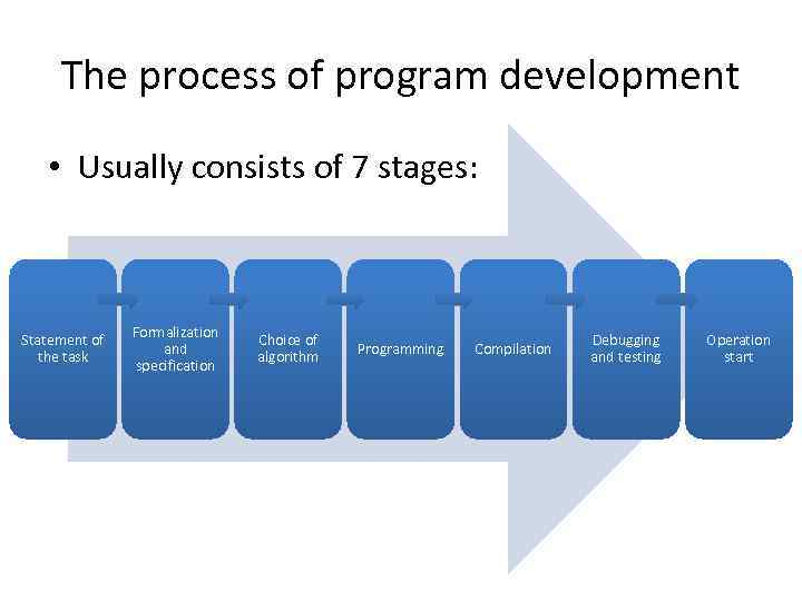 The process of program development • Usually consists of 7 stages: Statement of the