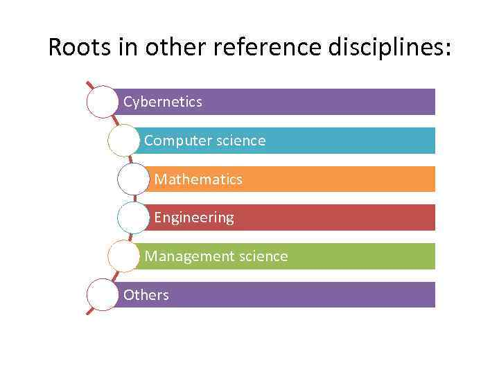 Roots in other reference disciplines: Cybernetics Computer science Mathematics Engineering Management science Others