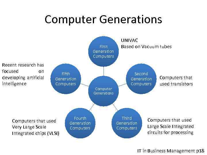Computer Generations First Generation Computers Recent research has focused on developing artificial intelligence Fifth