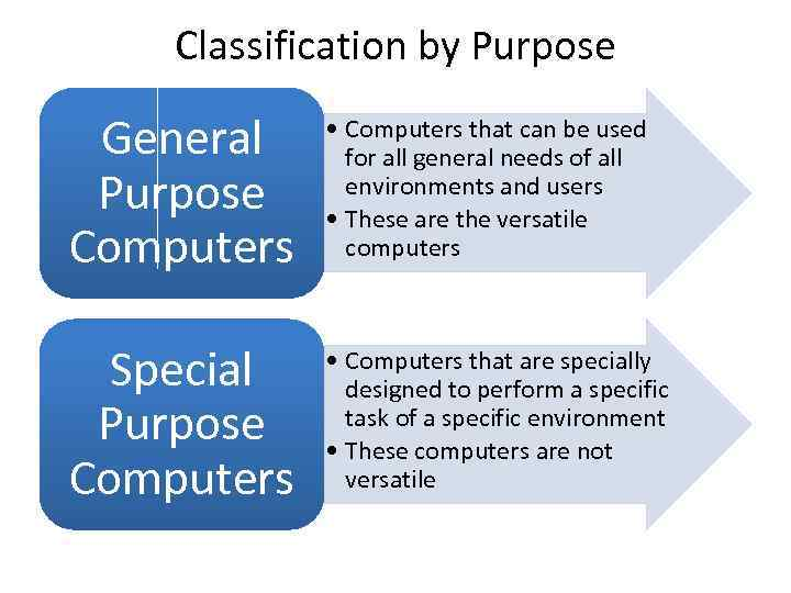 Classification by Purpose General Purpose Computers • Computers that can be used for all