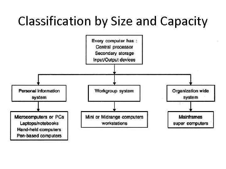 Classification by Size and Capacity