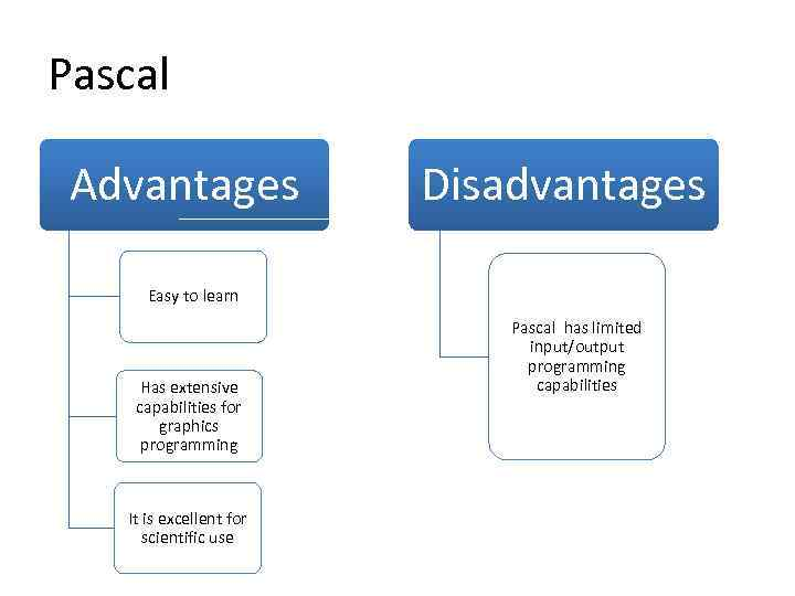Pascal Advantages Disadvantages Easy to learn Has extensive capabilities for graphics programming It is