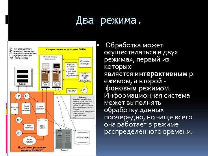 Два режима. Обработка может осуществляться в двух режимах, первый из которых является интерактивным р