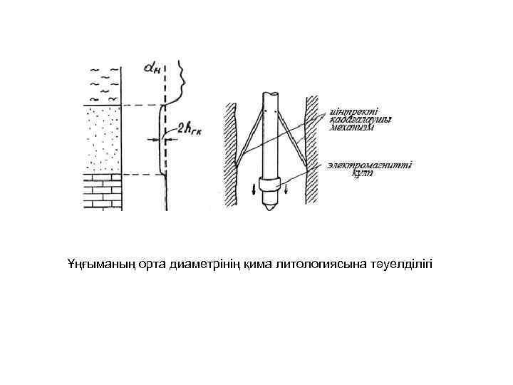 Ұңғыманың орта диаметрінің қима литологиясына тәуелділігі