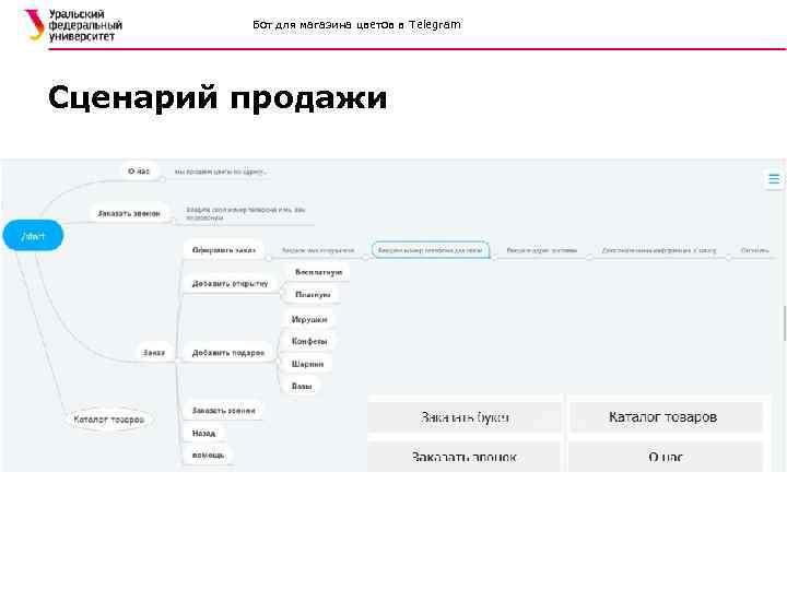 Бот для магазина цветов в Telegram Сценарий продажи