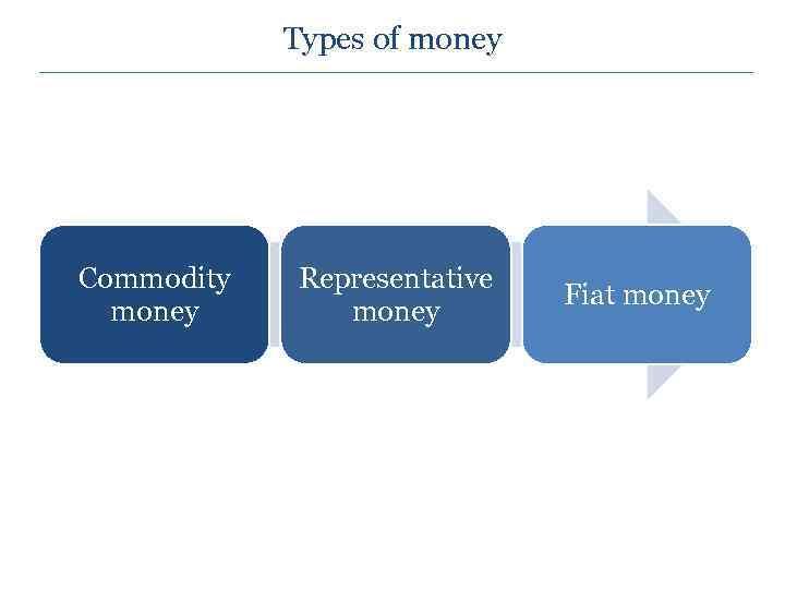Types of money Commodity money Representative money Fiat money