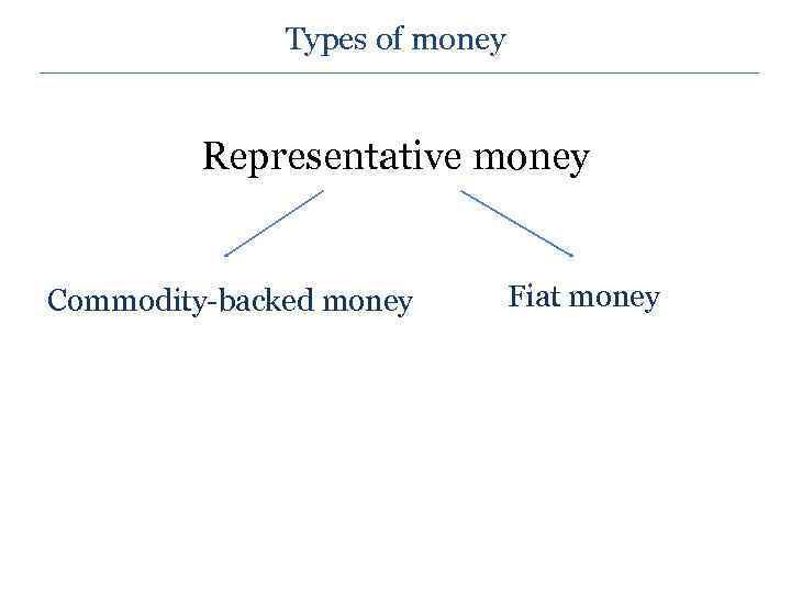 Types of money Representative money Commodity-backed money Fiat money