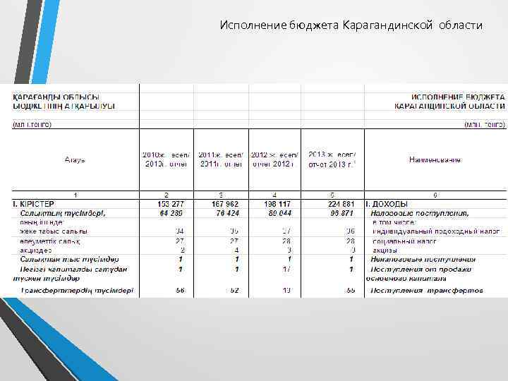 Исполнение бюджета Карагандинской области