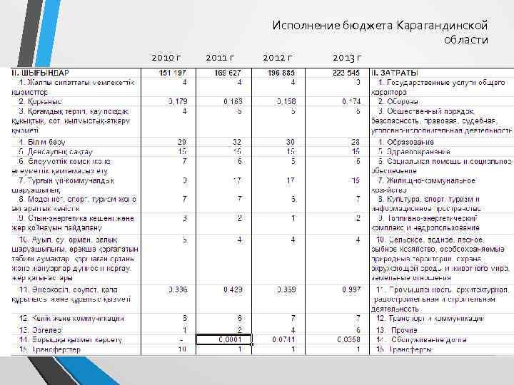 Исполнение бюджета Карагандинской области 2010 г 2011 г 2012 г 2013 г