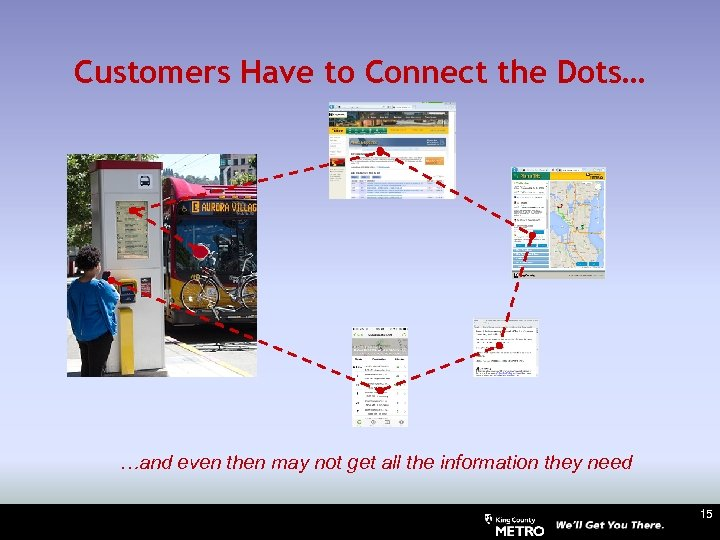 Customers Have to Connect the Dots… …and even then may not get all the