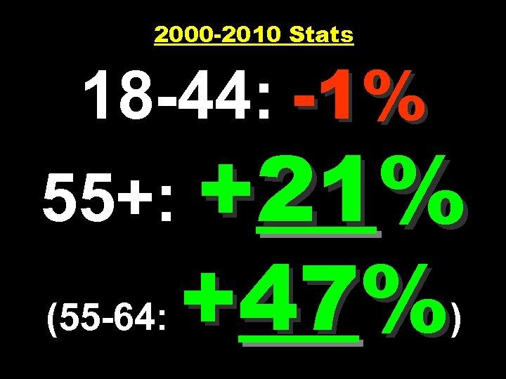 2000 -2010 Stats 18 -44: -1% 55+: +21% (55 -64: +47%)