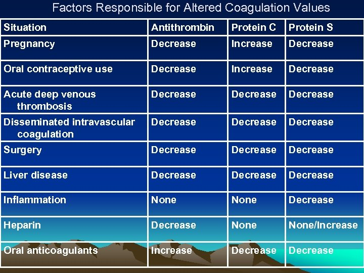 Factors Responsible for Altered Coagulation Values Situation Antithrombin Protein C Protein S Pregnancy Decrease