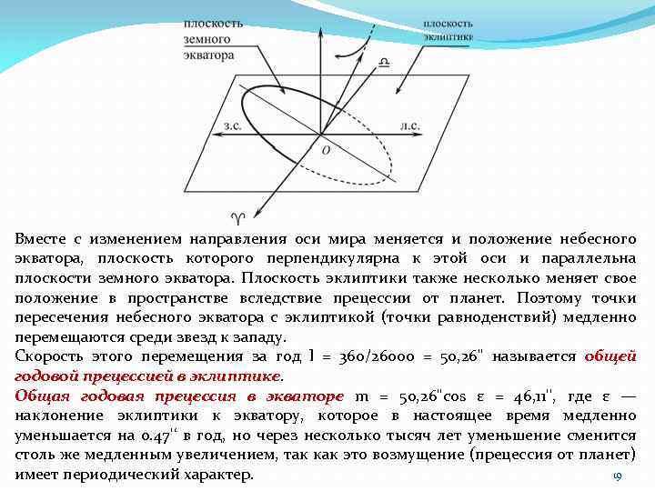 Вместе с изменением направления оси мира меняется и положение небесного экватора, плоскость которого перпендикулярна