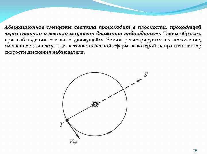 Аберрационное смещение светила происходит в плоскости, проходящей через светило и вектор скорости движения наблюдателя.