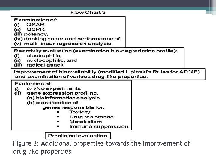Figure 3: Additional properties towards the improvement of drug like properties