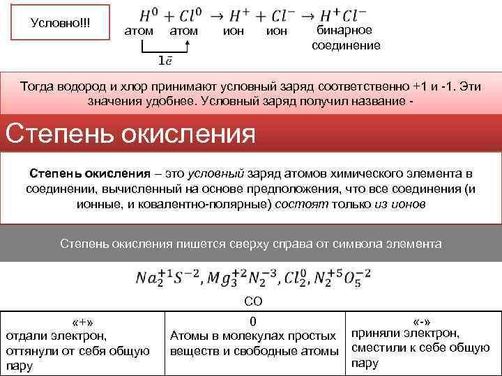 Условно!!! атом ион бинарное соединение Тогда водород и хлор принимают условный заряд соответственно +1