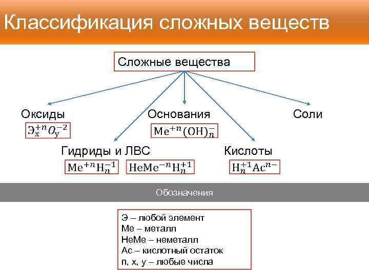 Классификация сложных веществ Сложные вещества Основания Оксиды Соли Гидриды и ЛВС Кислоты Обозначения Э