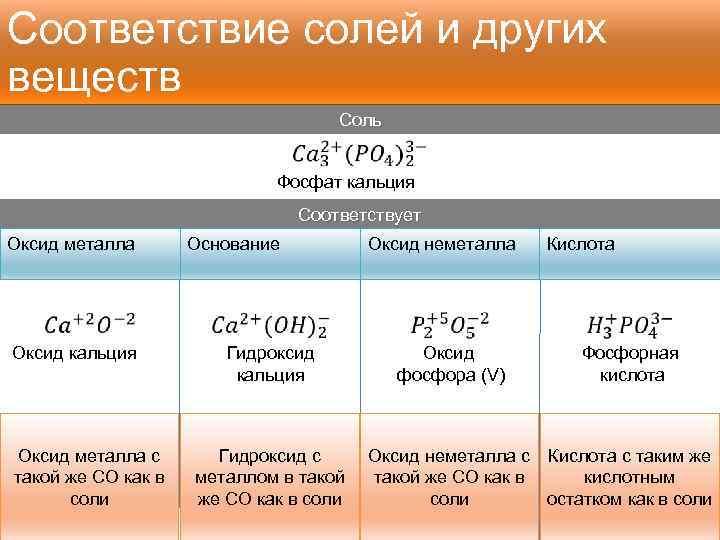 Соответствие солей и других веществ Соль Фосфат кальция Соответствует Оксид металла Оксид кальция Оксид