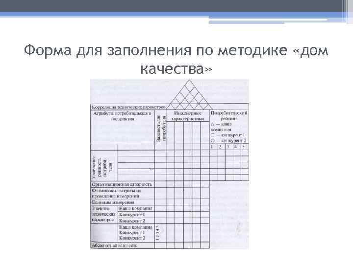 Форма для заполнения по методике «дом качества»