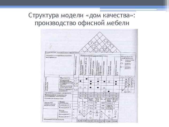 Структура модели «дом качества» : производство офисной мебели