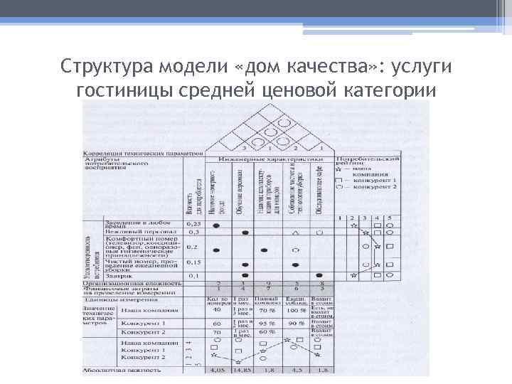 Структура модели «дом качества» : услуги гостиницы средней ценовой категории