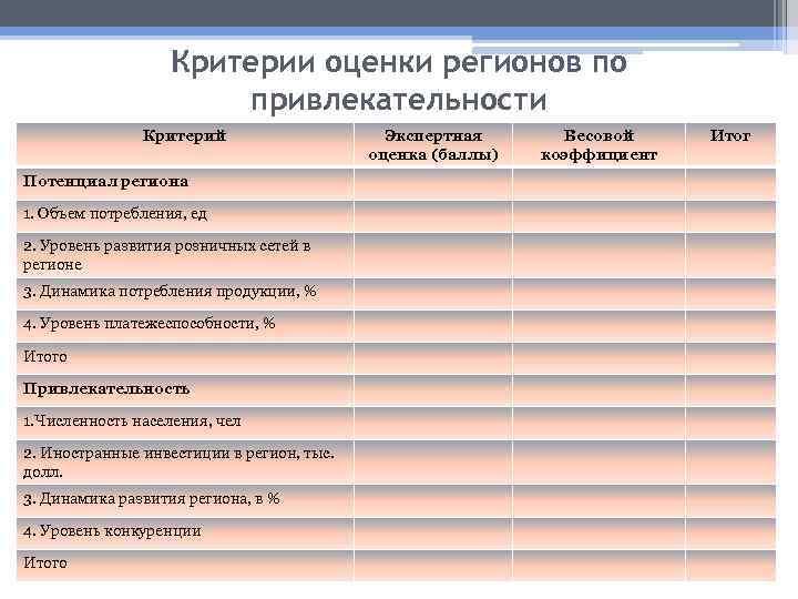 Критерии оценки регионов по привлекательности Критерий Потенциал региона 1. Объем потребления, ед 2. Уровень