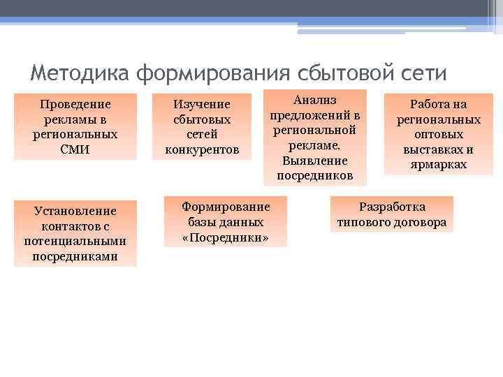 Методика формирования сбытовой сети Проведение рекламы в региональных СМИ Установление контактов с потенциальными посредниками