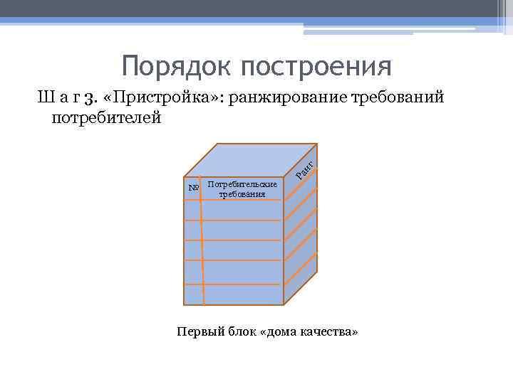 Порядок построения № Потребительские требования Ра нг Ш а г 3. «Пристройка» : ранжирование